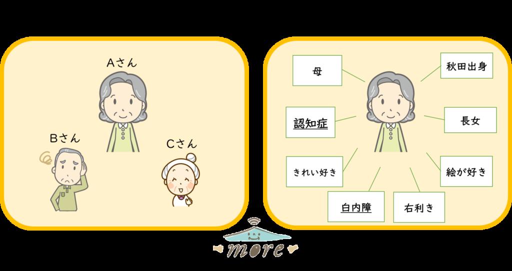 認知症個性秋田more一人