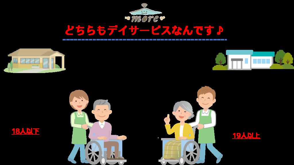 地域密着型デイ違い秋田介護more