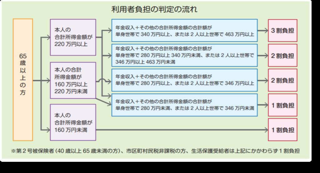 2018利用料変更3割秋田介護保険